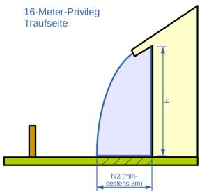 Abstandsflächen-Traufe-16m