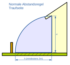 Abstandsflächen-Traufe-Normal